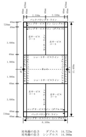 各ライン説明(日本バドミントン協会発行のルールブックより引用)