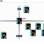 YONEXガット性能表