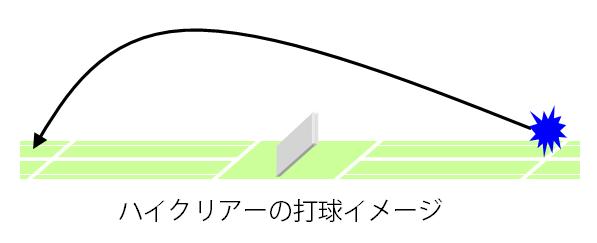 ハイクリアー打球イメージ