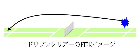 ドリブンクリアー打球イメージ